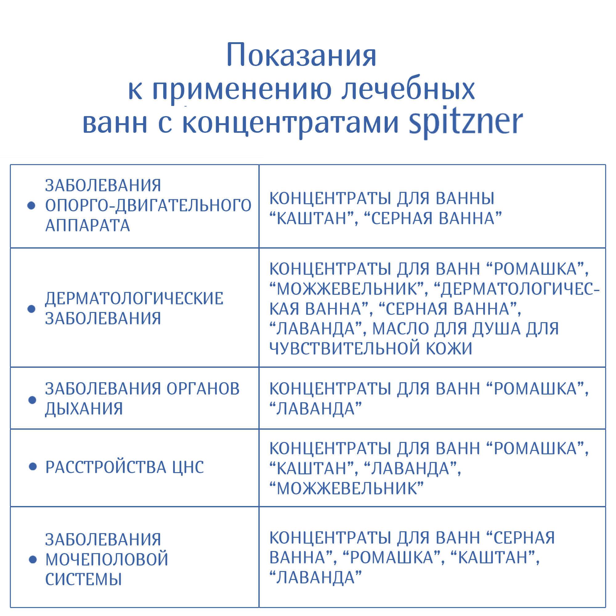 Жидкий концентрат для ванн ЛАВАНДА 190 мл